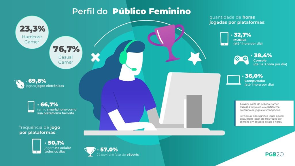 mulheres gamers